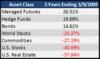 一张图帮你回顾金融危机后五年的市场表现
